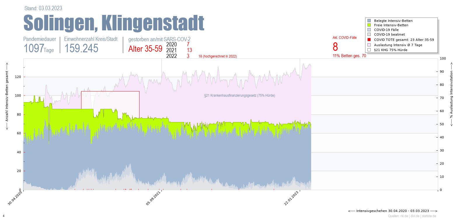 Intensivstation Auslastung Solingen, Klingenstadt Alter 0-4