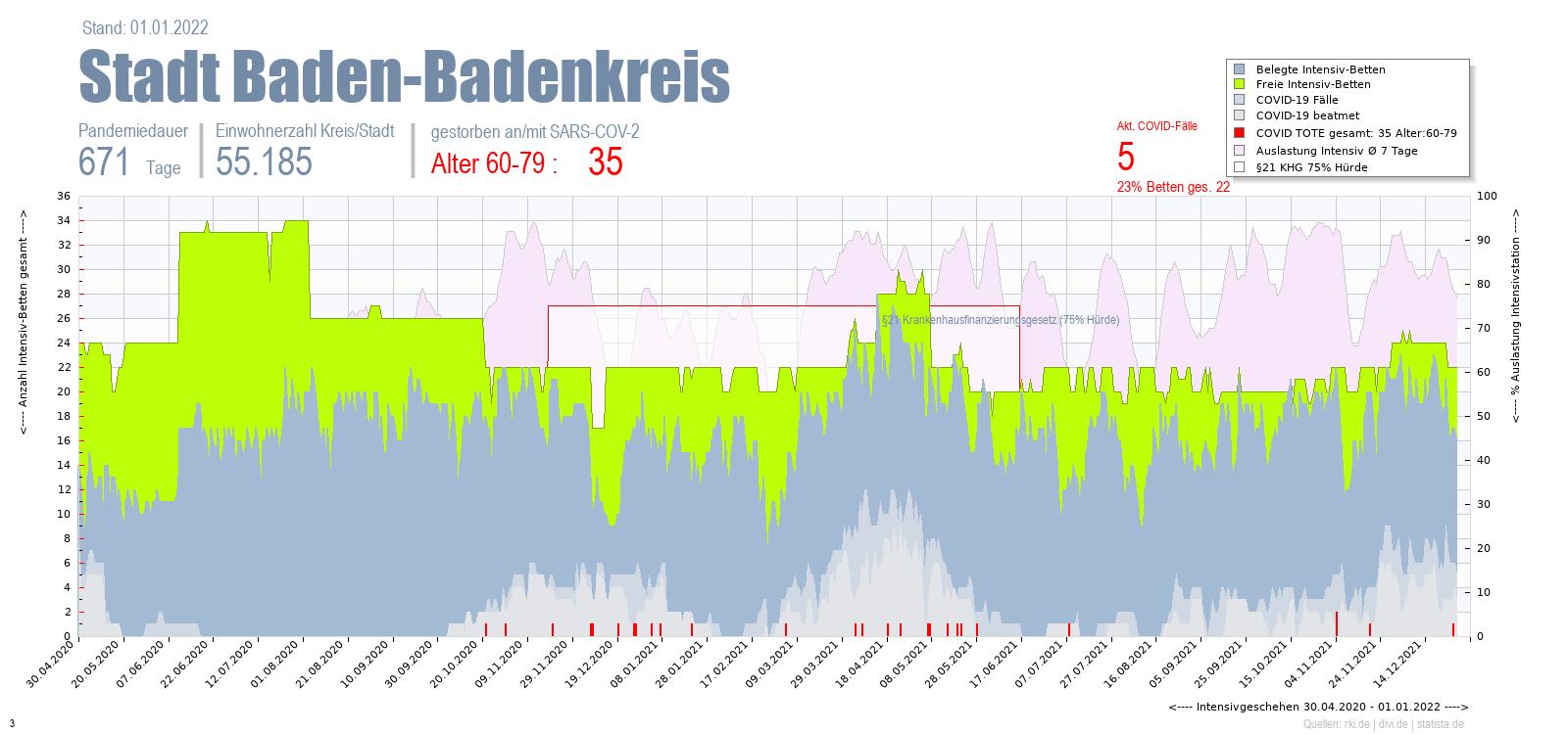 Intensivstation Auslastung Stadt Baden-Badenkreis Alter 0-4