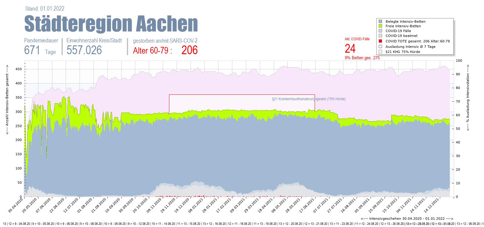 Intensivstation Auslastung Städteregion Aachen Alter 0-4