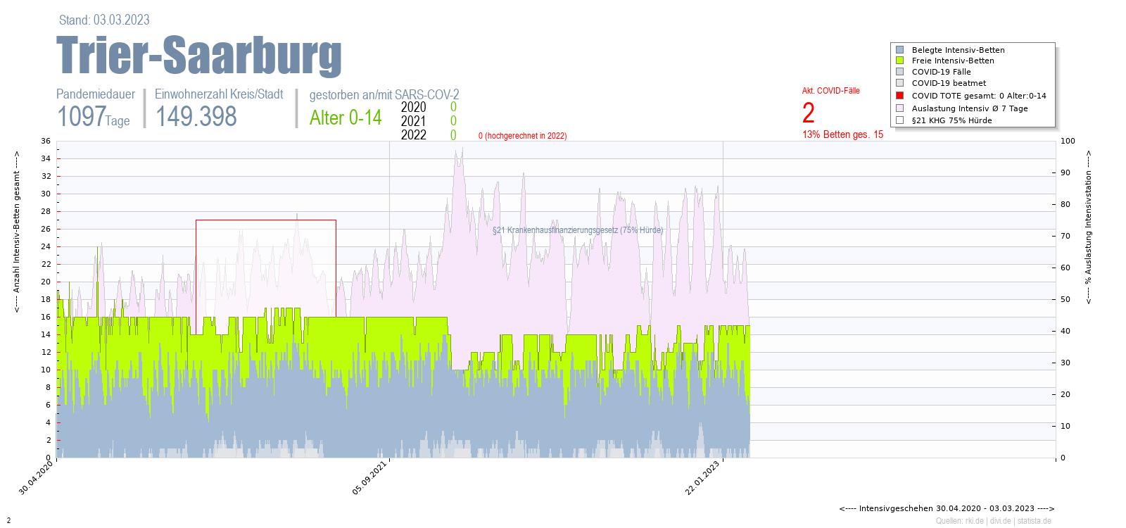 Intensivstation Auslastung Trier-Saarburg Alter 0-4