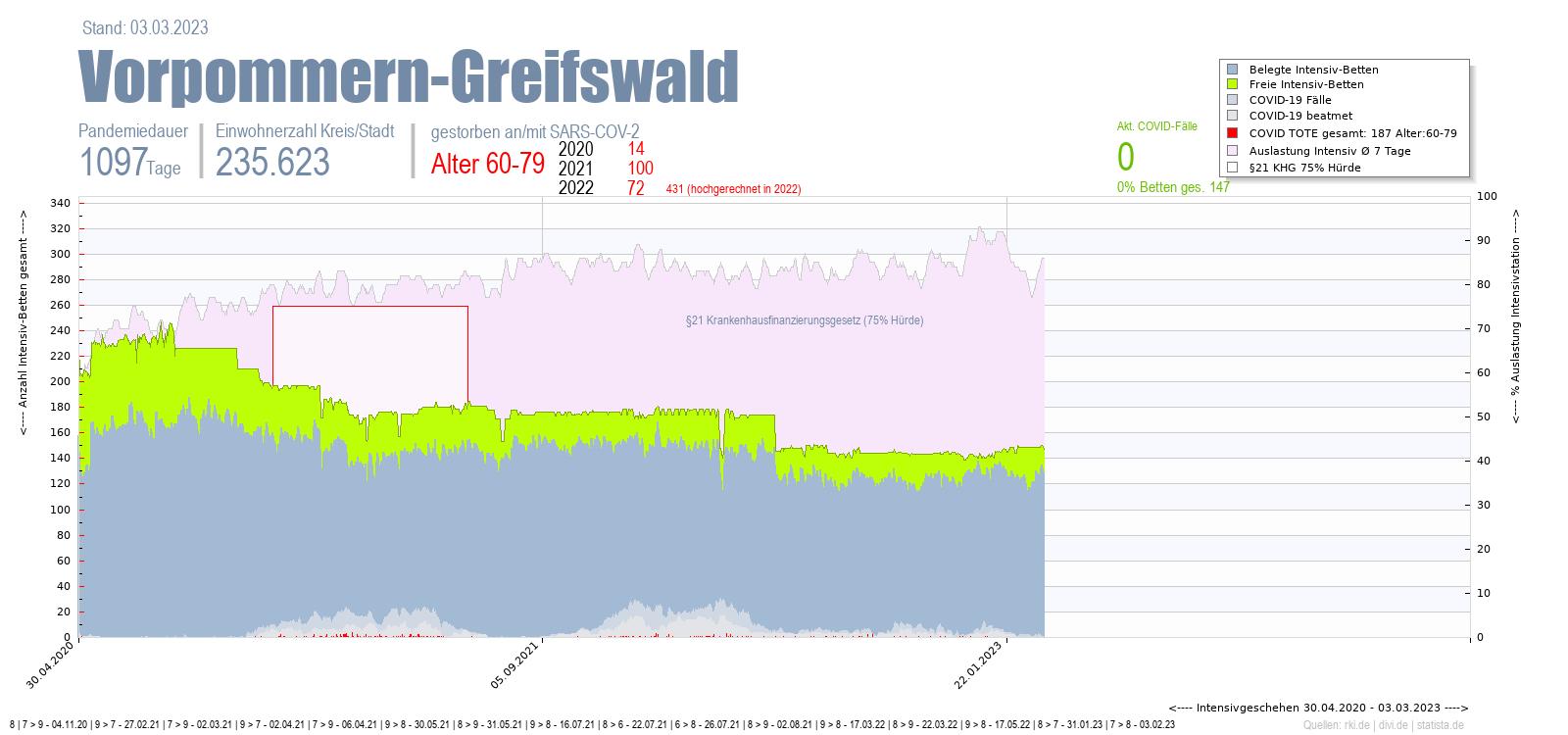 Intensivstation Auslastung Vorpommern-Greifswald Alter 0-4