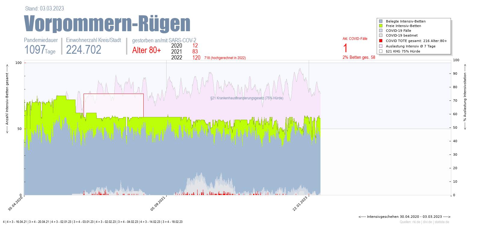 Intensivstation Auslastung Vorpommern-Rügen Alter 0-4