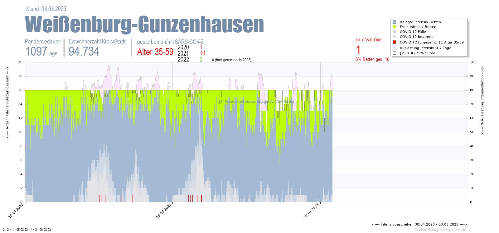 Intensivstation Auslastung Weißenburg-Gunzenhausen Alter 0-4