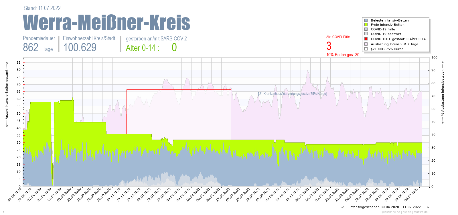 Intensivstation Auslastung Werra-Meißner-Kreis Alter 0-4
